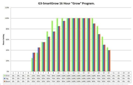 programma crescita led g3