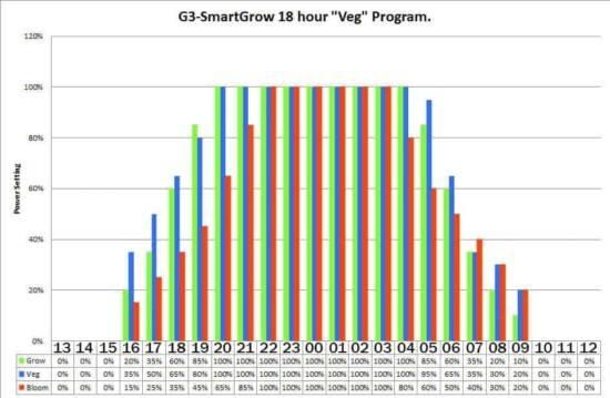 programma fioritura led g3