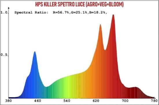 spettro hpskiller cree cxa1512