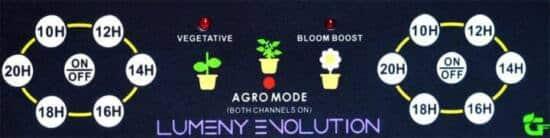 Pannello di controllo Booster fioritura