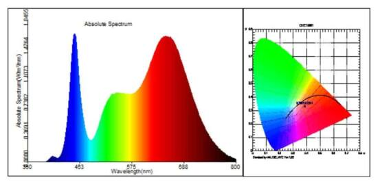 cob led spectrum table1